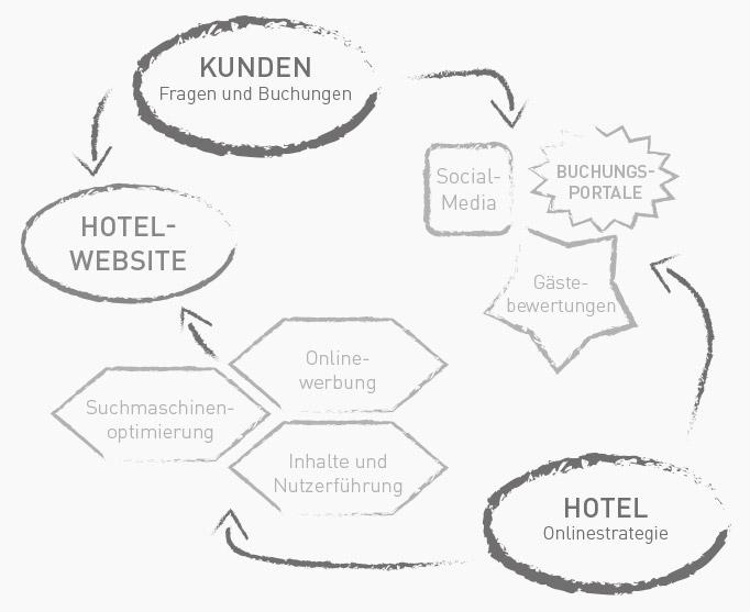 Hotel Marketing Agentur aus der Hotelbranche für Hoteliers