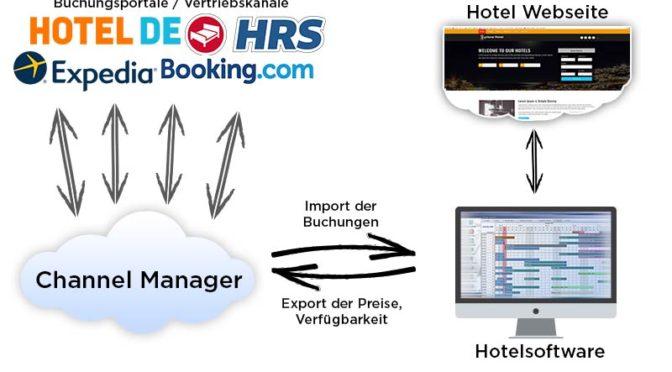 Hotel Channelmanagement Bookingtools Tourismus Branche Hotel Pension - DNZ-Networks