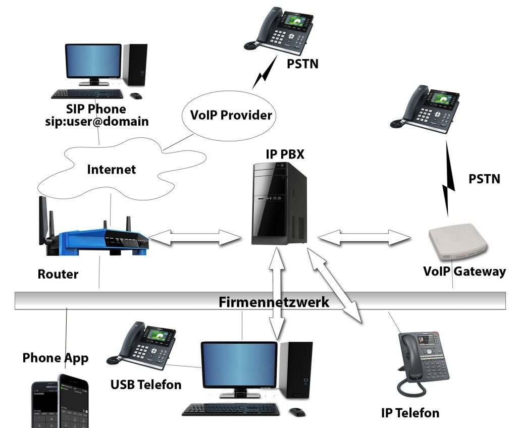 Hotel VoIP-Telefonanalge Tourismus Branche Hotel-Pensionen - DNZ-Networks