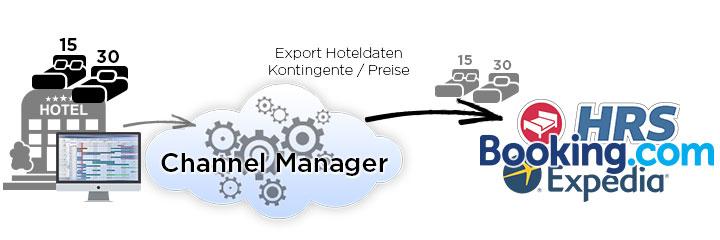 Funktion Channel-Management Buchungsablauf Hoteldaten - DNZ-Networks
