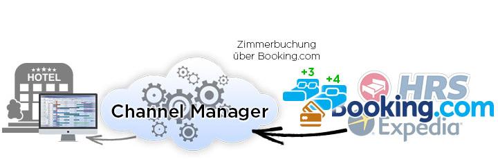 Funktion Channel-Management Buchungsablauf Hotelbuchung - DNZ Networks