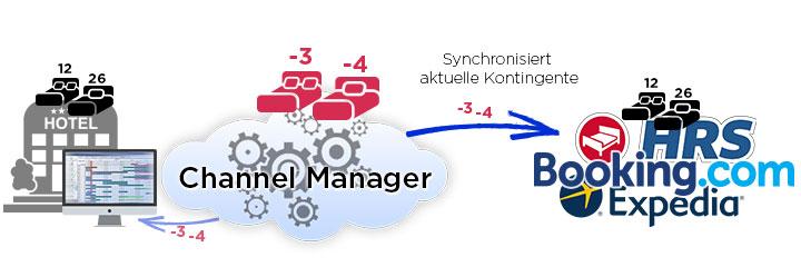 Funktion Channel Manager Buchungsablauf 3 synchronisieren aktuelle Kontingente - DNZ-Networks