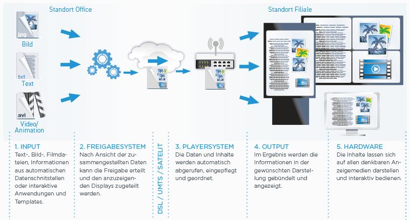 digital-signage-funktionsweise-digitale-werbetafel-informationssysteme-dnz-networks