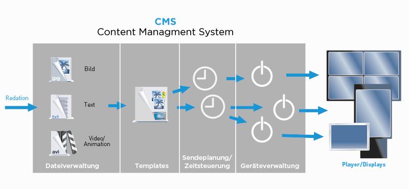digital-signage-redaktionssystem-werbetafel-digital-beschilderung-dnz-networks